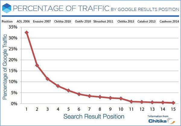 چگونه وردپرس در صفحه اول جستجوی گوگل قرار بگیرد ؟